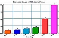 Risk Factors for Alzheimer's