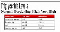 Triglyceride Levels